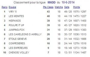 Classement MXDD 2013-2014